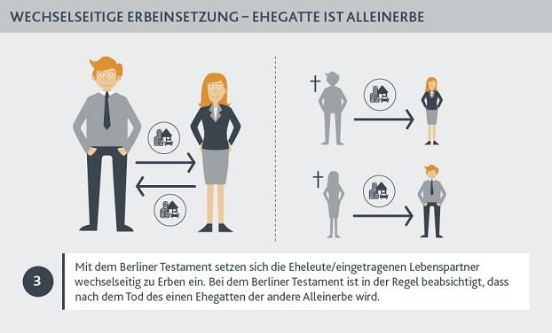 Berliner Testament Muster Eheleute Ohne Kinder Kostenlos