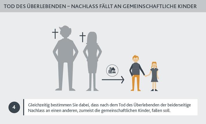Das gemeinschaftliche Nachlassdokument (auch Berliner Testament genannt)